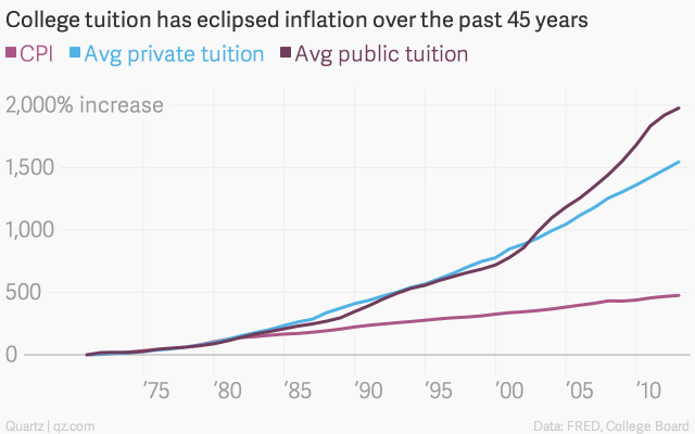 college-tuition-has-eclipsed-inflation-over-the-past-45-years-cpi-avg-private-tuition-avg-public-tuition_chartbuilder-2.png