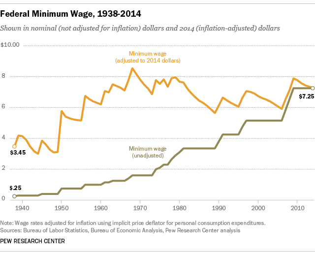 FT_15.05.20_minWage_1938_2014