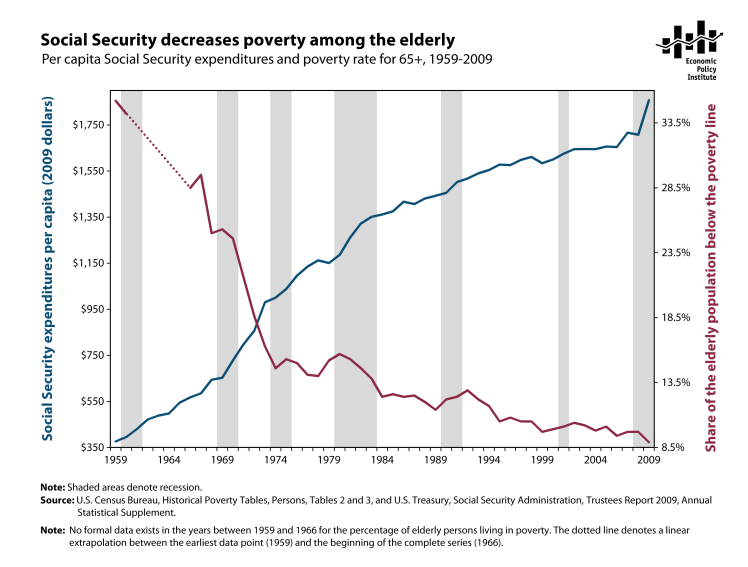 poverty_soc-sec-spending-and-elderly-poverty_all-years_3.png